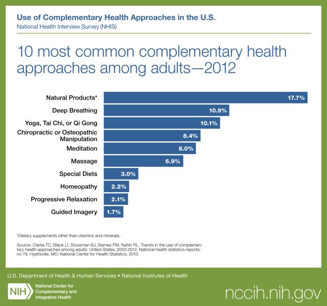 NIH Top 10 IM 2012 NHISadultTop10_socialgraph